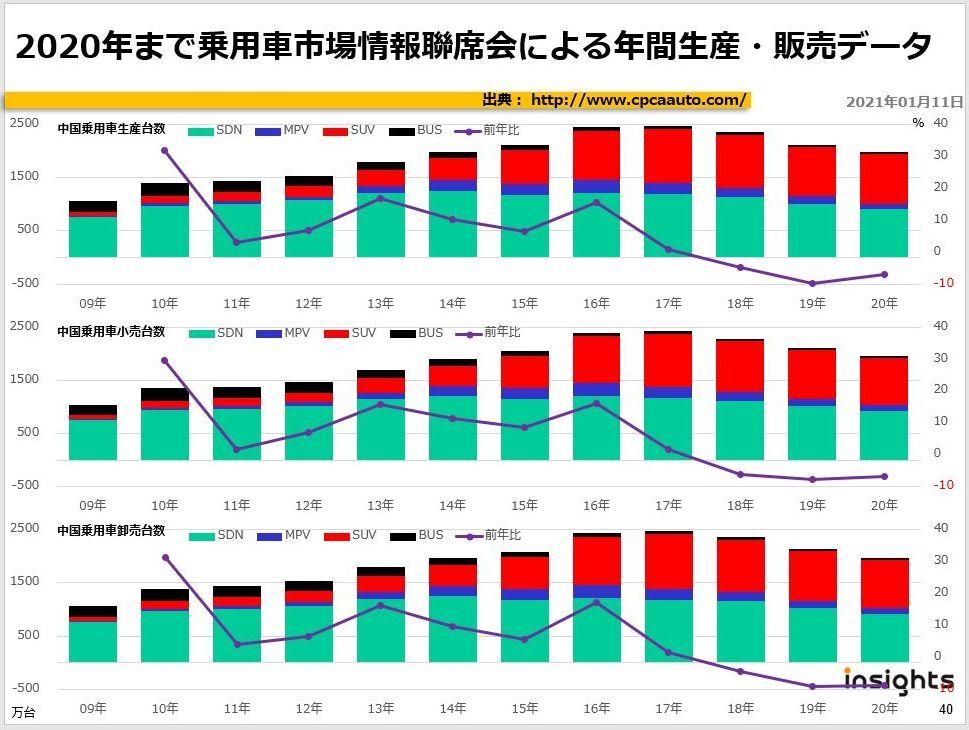 2020年まで乗用車市場情報聯席会による年間生産・販売データ