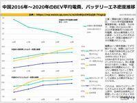 中国2016年~2020年のBEV平均電費、バッテリーエネ密度推移のキャプチャー