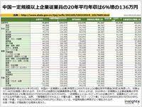 中国一定規模以上企業従業員の20年平均年収は6%増の136万円のキャプチャー