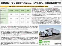 自動運転トラック新興TuSimple、NY上場へ、自動運転分野で初のキャプチャー