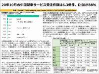 20年10月の中国配車サービス受注件数は6.3億件、DiDiが88%のキャプチャー