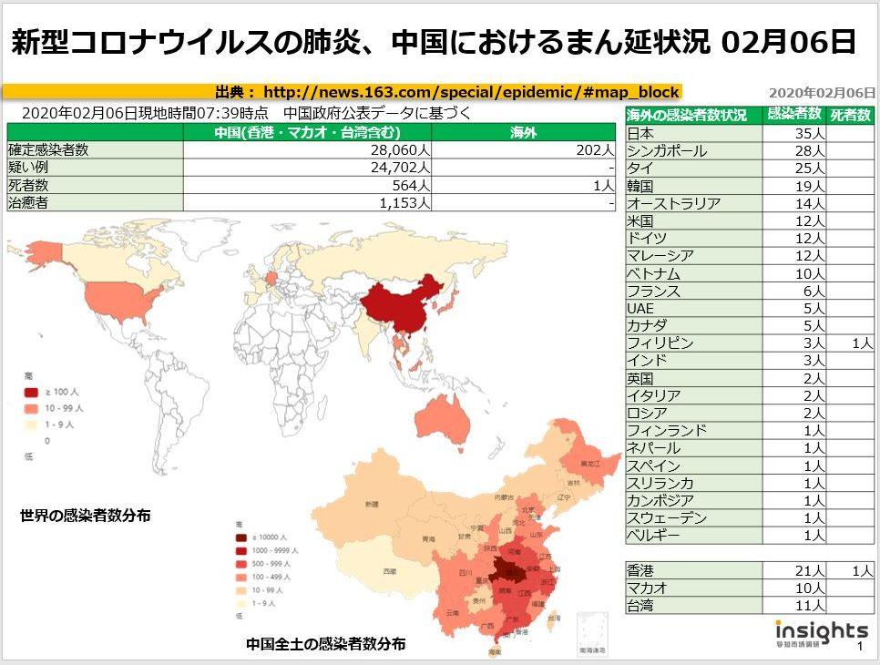 20200206新型コロナウイルスの肺炎、中国におけるまん延状況
