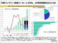 中国バッテリー関連メーカー1.8万社、20年新規登記は5253社のキャプチャー