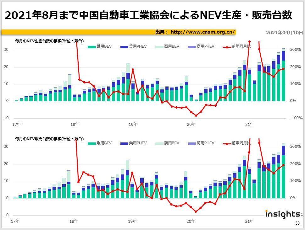 2021年8月まで中国自動車工業協会によるNEV生産・販売台数