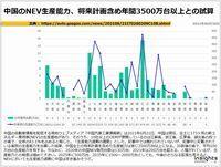 中国のNEV生産能力、将来計画含め年間3500万台以上との試算のキャプチャー