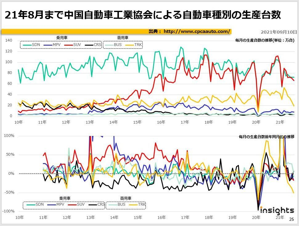 21年8月まで中国自動車工業協会による自動車種別の生産台数