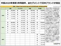 中国2020年車齢3年残価率、全セグメントで日本ブランドが首位のキャプチャー