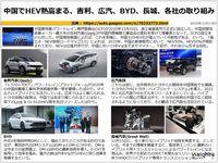 中国でHEV熱高まる、吉利、広汽、BYD、長城、各社の取り組みのキャプチャー