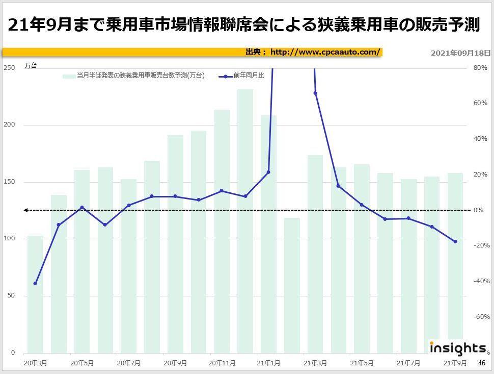 21年8月まで乗用車市場情報聯席会による狭義乗用車の販売予測