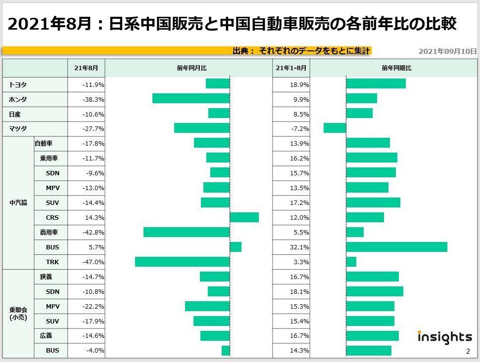 2021年8月:日系中国販売と中国自動車販売の各前年比の比較