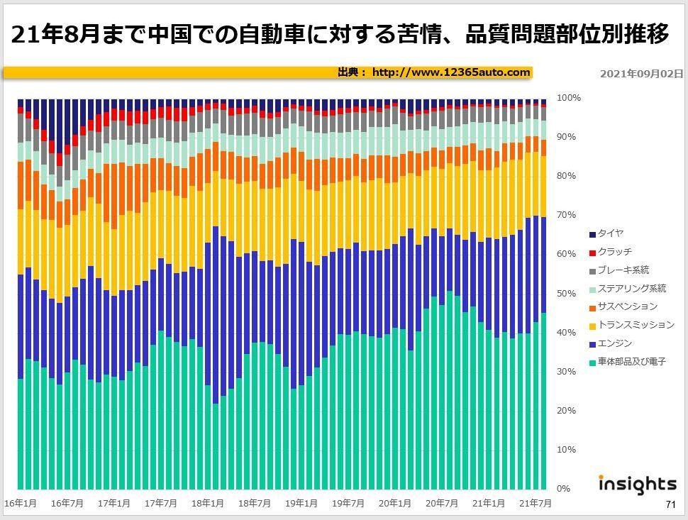 21年8月まで中国での自動車品質に対する苦情、部位ごとの推移