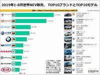 2019年1-8月世界NEV販売、 TOP10ブランドとTOP10モデルのキャプチャー