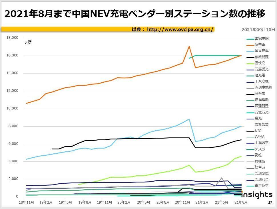 2021年8月まで中国NEV充電ベンダー別ステーション数の推移