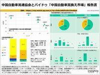 中国自動車流通協会とバイドゥ「中国自動車買換え市場」報告書のキャプチャー