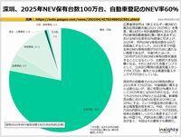 深圳、2025年NEV保有台数100万台、自動車登記のNEV率60%のキャプチャー