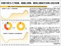 中国で車ライブ配信、夜間に活発、販売に直結する問い合わせ増のキャプチャー