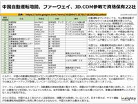 中国自動運転地図、ファーウェイ、JD.COM参戦で資格保有22社のキャプチャー
