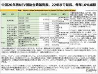 中国20年版NEV補助金政策発表、22年まで延長、毎年10%減額のキャプチャー