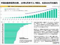 中国自動車保有台数、20年6月末で2.7億台、北京600万台越えのキャプチャー