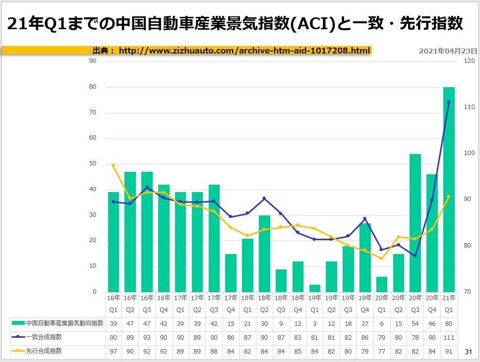 21年Q1までの中国自動車産業景気指数(ACI)と一致・先行指数