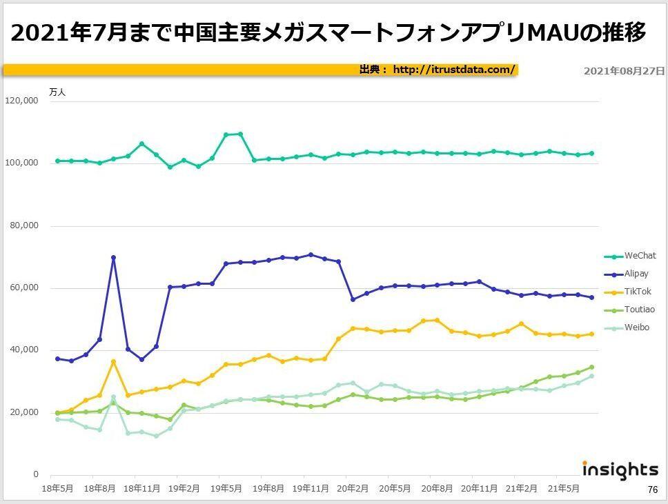 2021年7月まで中国主要メガスマートフォンアプリMAUの推移