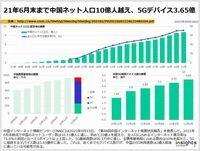 21年6月末まで中国ネット人口10億人越え、5Gデバイス3.65億のキャプチャー