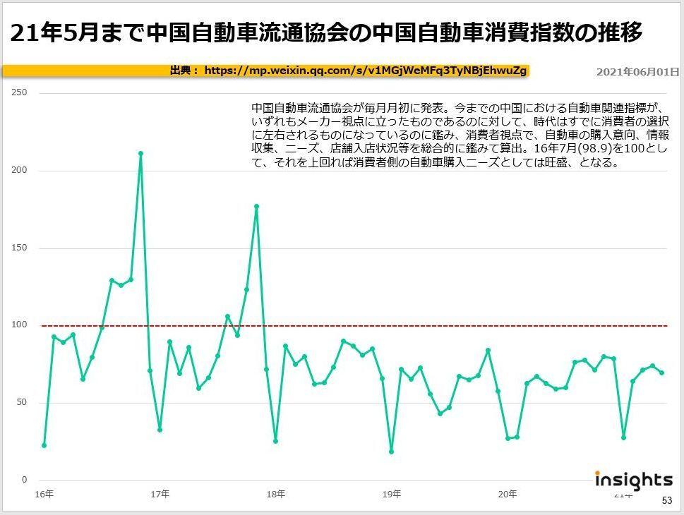 21年5月まで中国自動車流通協会の中国自動車消費指数の推移