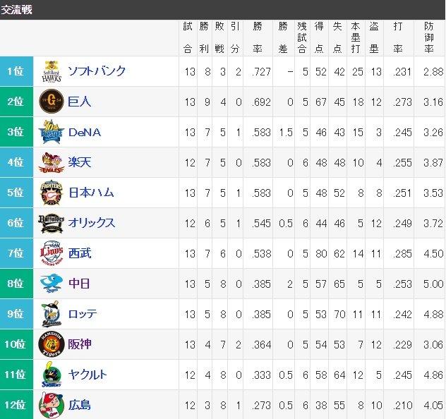 阪神タイガース(交流戦)、チーム防御率2位