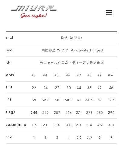 三浦技研 MC-501 スペック