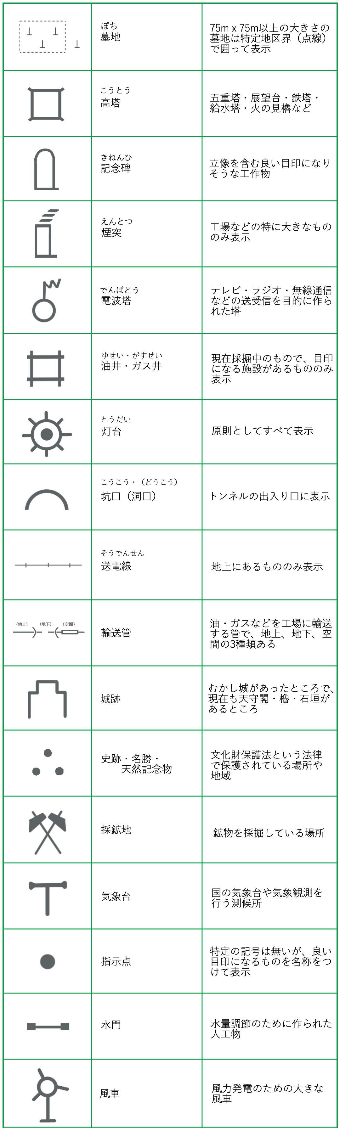 田んぼ 地図記号
