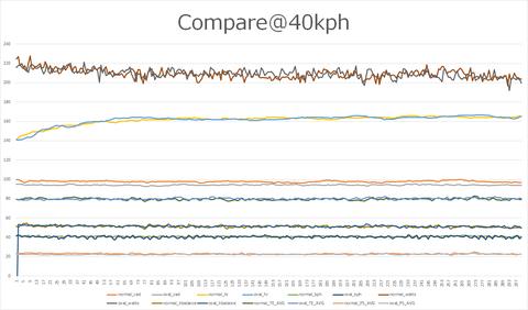 compare@40kph