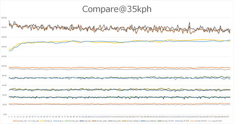 compare@35kph