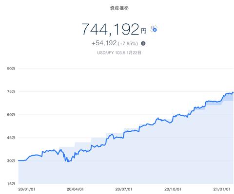 【資産運用】2021年1月4週目!THEO+docomoの資産運用状況は744192円でした。