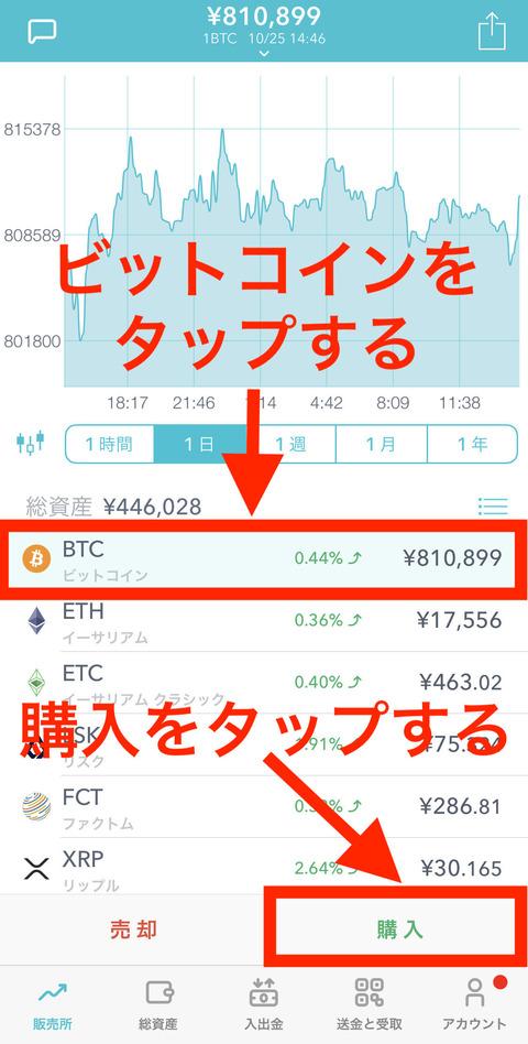 ビットコインを日本円で一番安く買えるところ