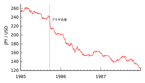 2000px-USD-JPY_(Plaza_Accord).svg