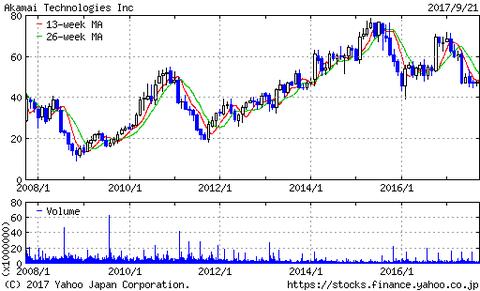 アカマイ株価チャート