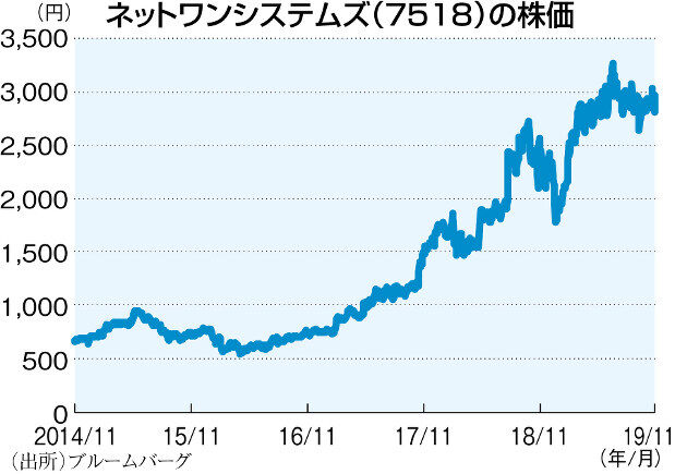 株価 ctc