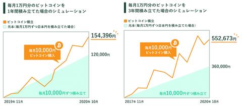 BTC1年3年比較-1