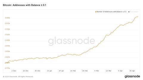 bitcoin-addresses-with-balance-≥-0-1