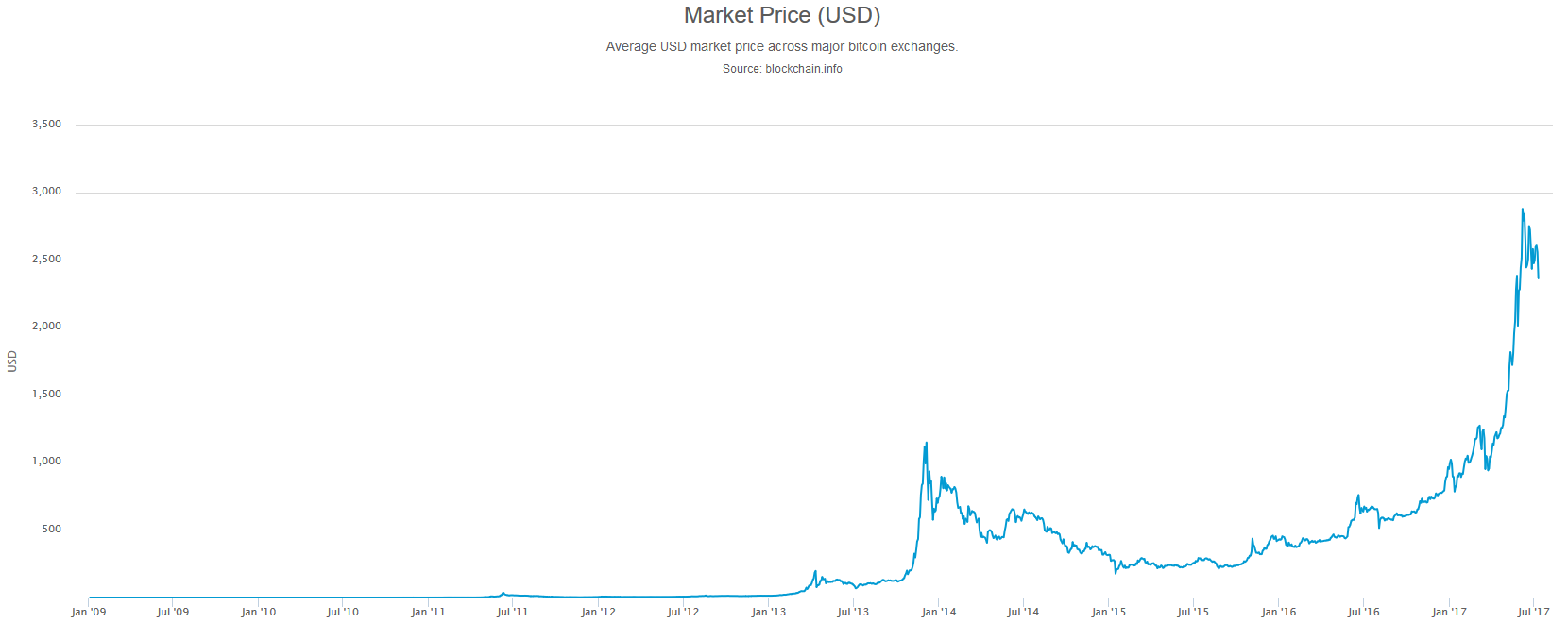 ビットコインの長期チャートを見るのにオススメのサイト