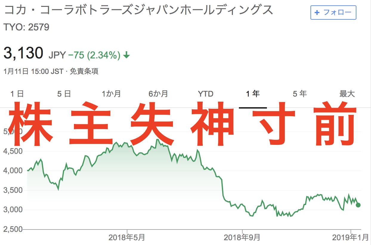 株価 コカ ジャパン コーラ ボトラーズ
