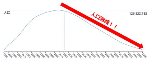 日本人口推移