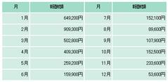 ホームワークプレゼント3トータル成果報告サンプル4-2