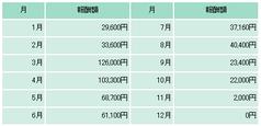 ホームワークプレゼント3トータル成果報告サンプル4-3