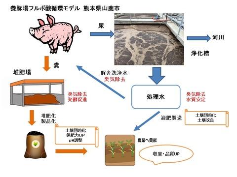 養豚循環モデル