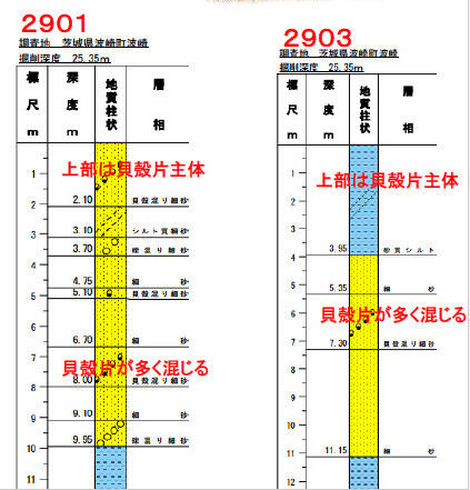 ボーリング柱状図2901~2903
