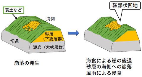 銚子ジオ散歩141図⑦