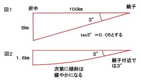 上総層群の層厚変化2