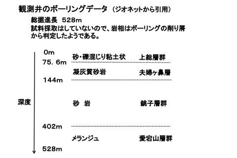 14B_観測井ボーリング・データ