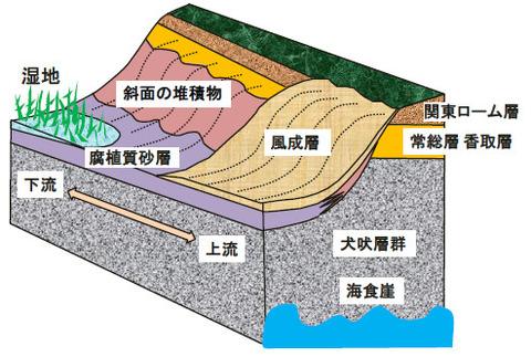 銚子ジオ散歩74図⑤
